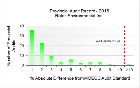 Figure 3 - HAMN 2015 Provincial Audit Record