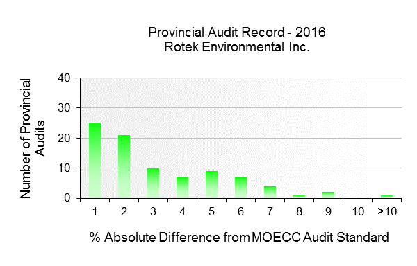 Figure 3 - HAMN 2016 Provincial Audit Record