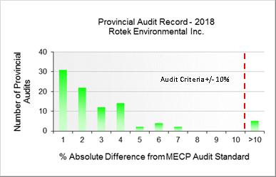 Figure 3 - HAMN 2018 Provincial Audit Record