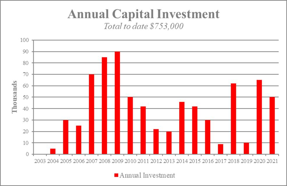 Figure 5 - HAMN Capital Investment