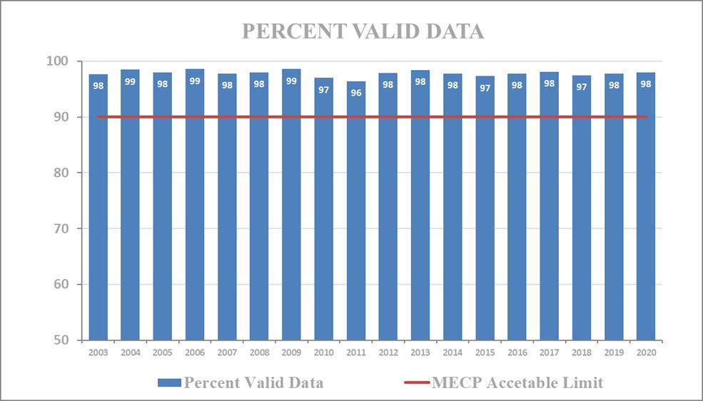 Figure 4 - HAMN Percent Valid Data